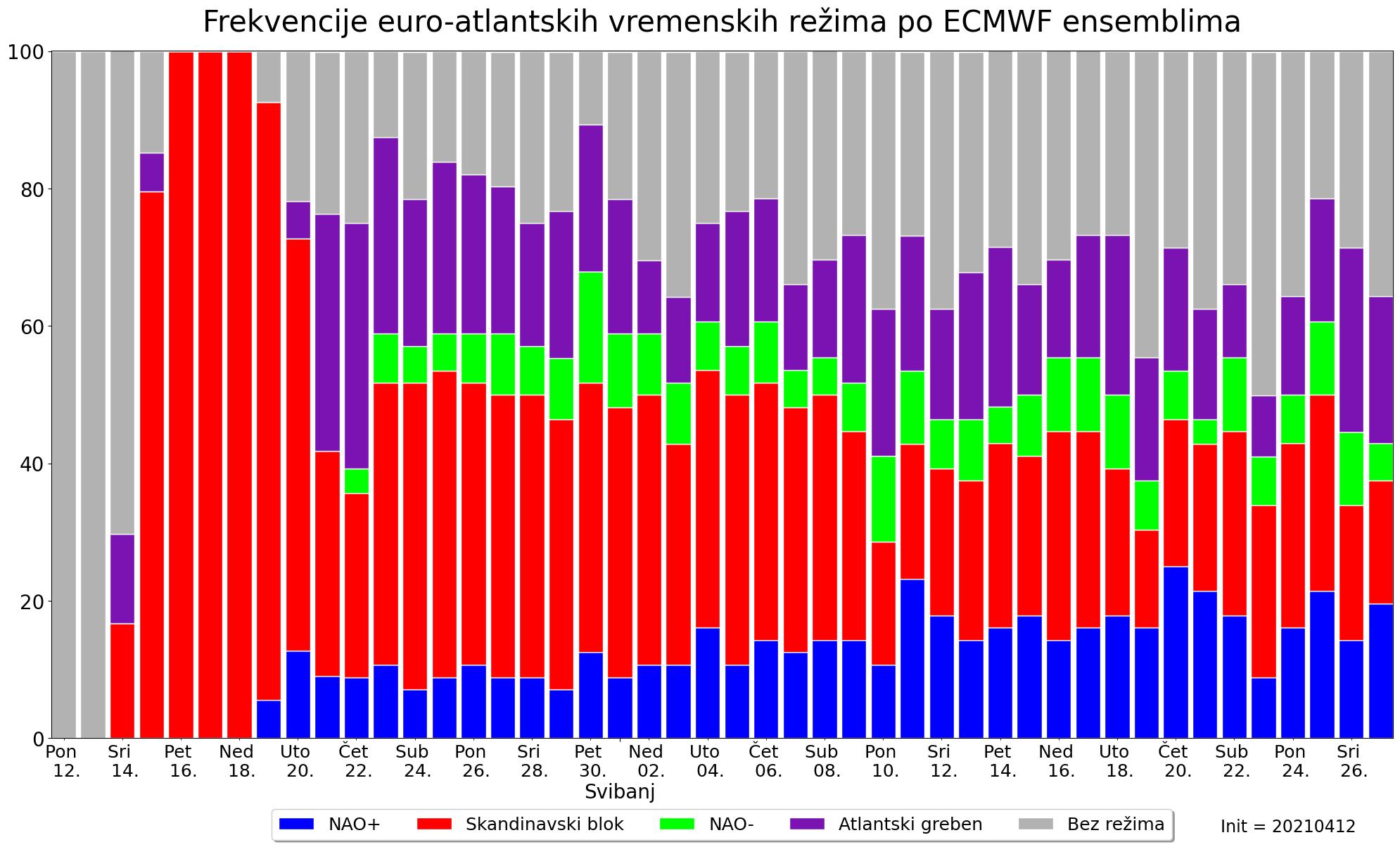 ECMWF ensembli: Euro-atlanski režimi vremena